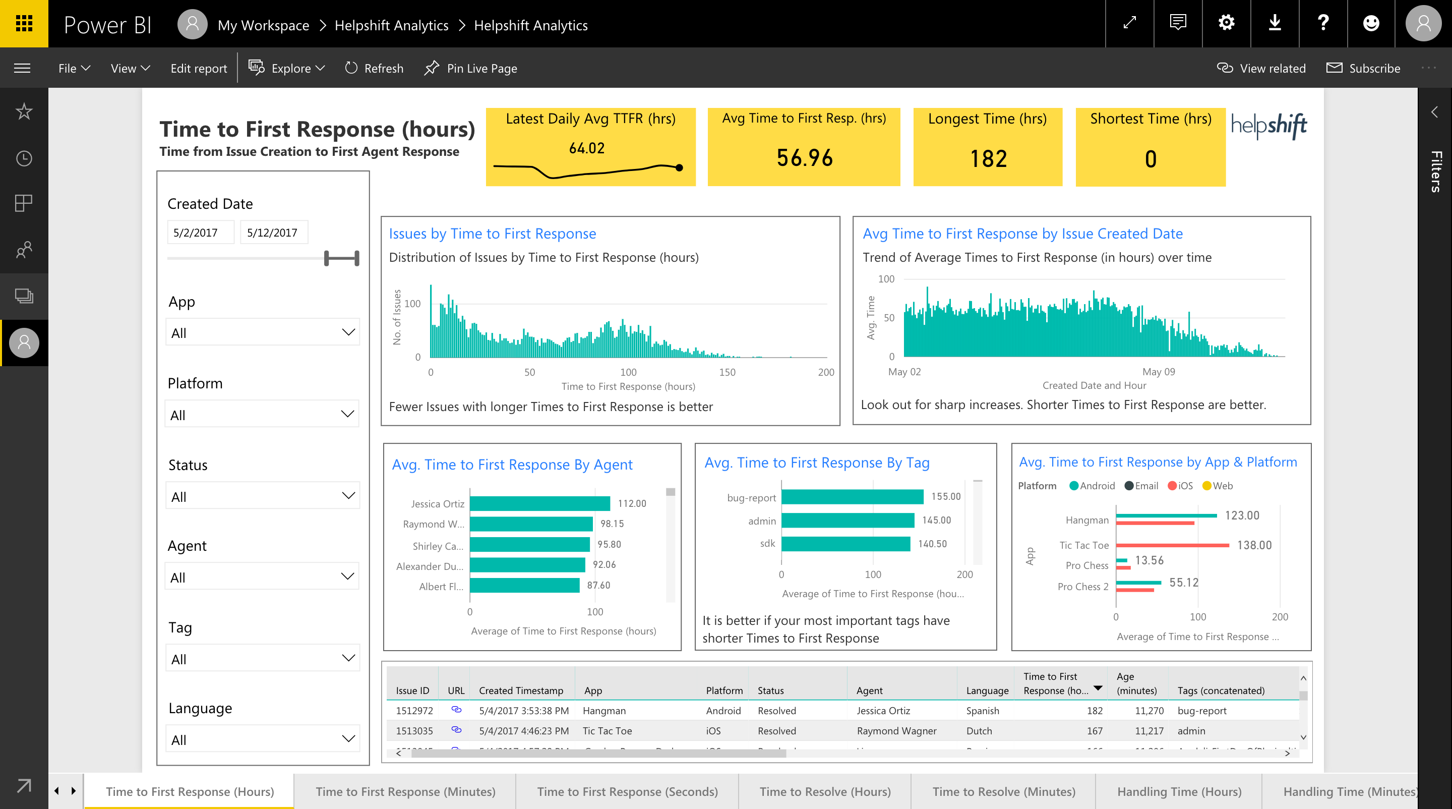 Guide: Power BI Reports Overview - Helpshift Knowledge Base