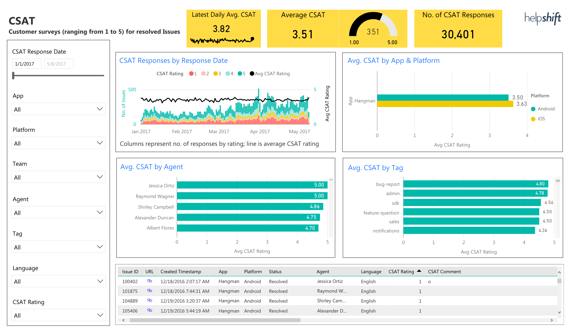 guide  power bi reports overview